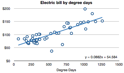 electric-bill-by-degree-days